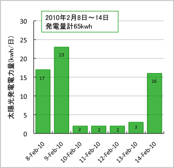 graph8-14feb2010.jpg