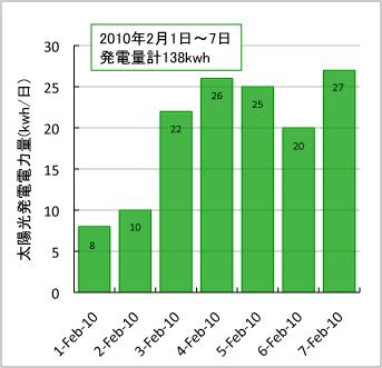 graph1-7feb2010.jpg